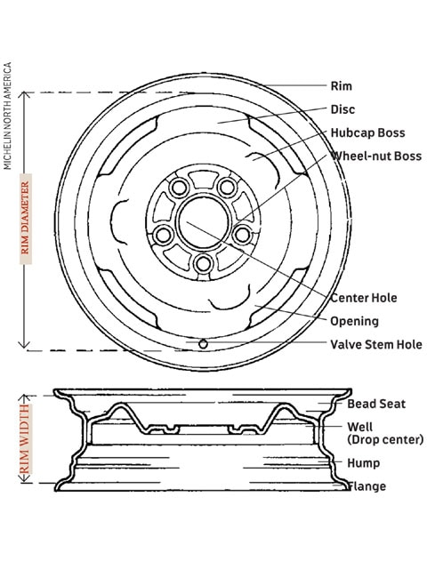 131 0910 02 Z Truck Wheels Information Centersection