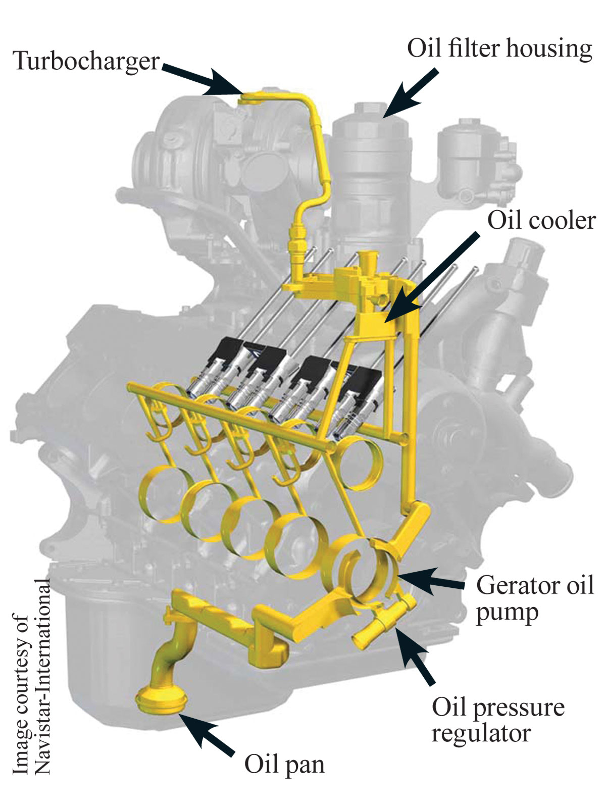 this diagram shows how engine oil moves within the 6 0l power strokeford power stroke bulletproofing tactics oil distribution diagram photo 04