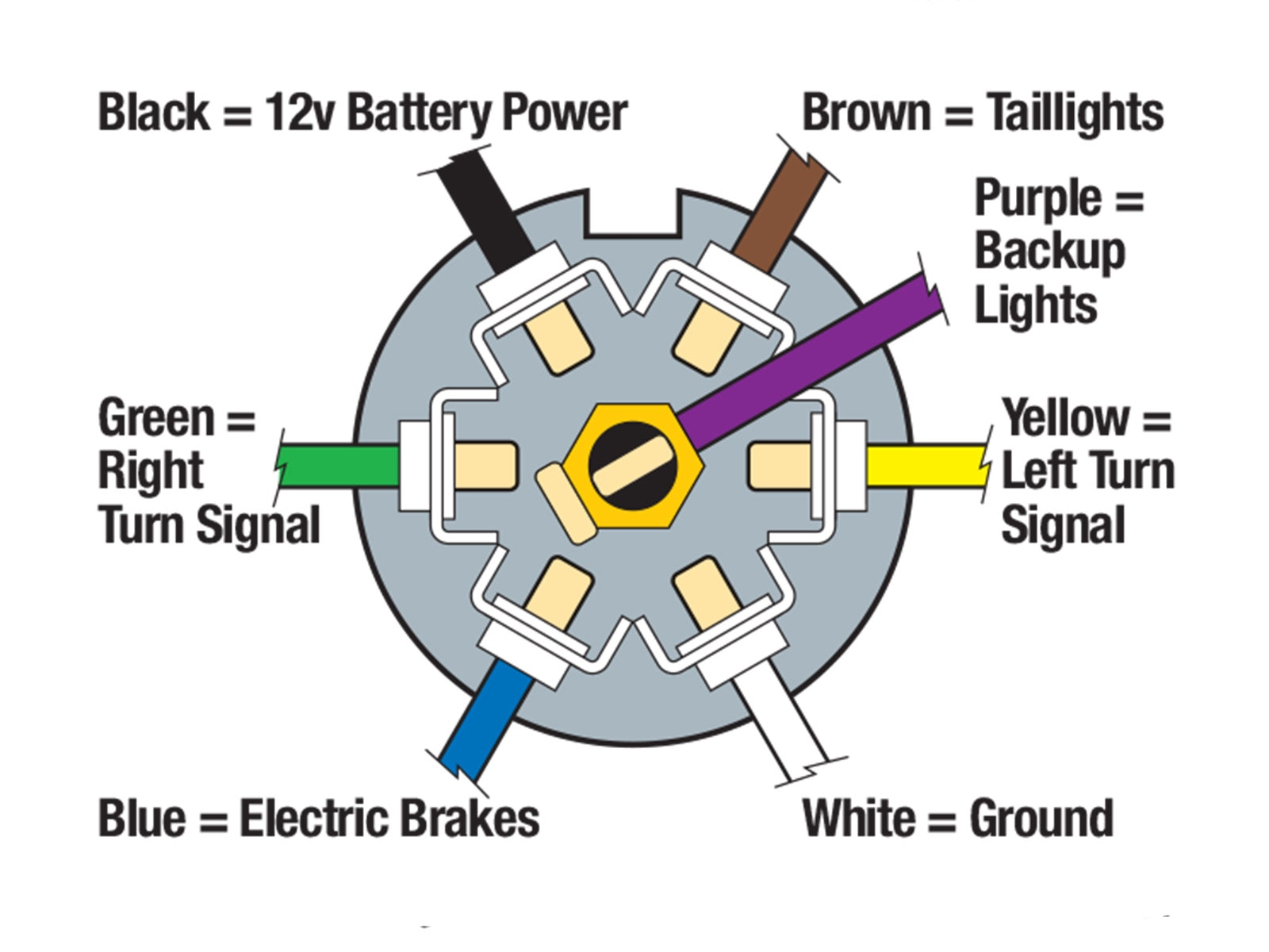 it seems every old trailer wiring setup is different from every 7-Wire Trailer Wiring Diagram with Brakes