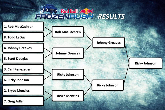 Frozen Rush Results