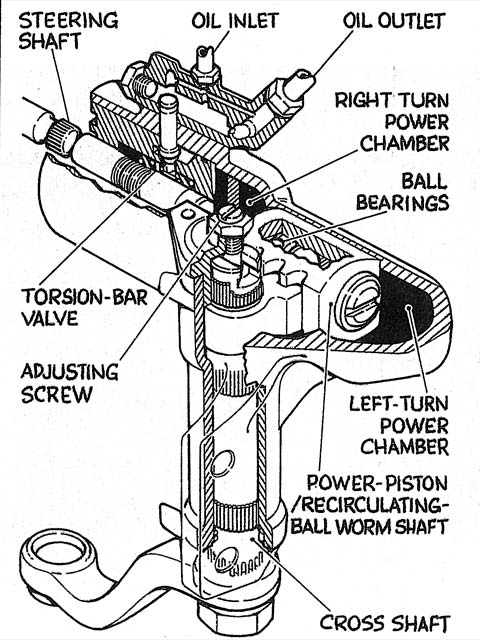 Steering Theory Steering Systems And Performance Steering Upgrades