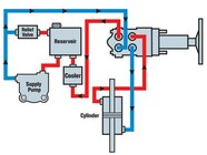 129 0611 02 z+hydraulic steering tech+hydraulic steering diagram
