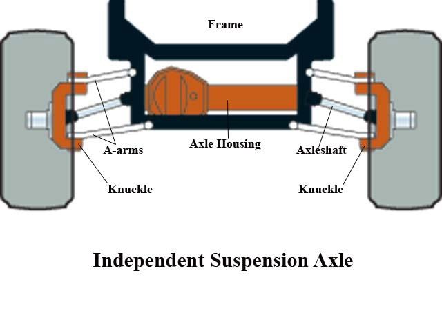 131 0602 03 z+axle tech info+independent suspension axle